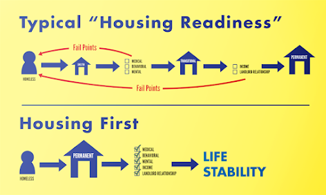 Abode Housing Readiness Chart