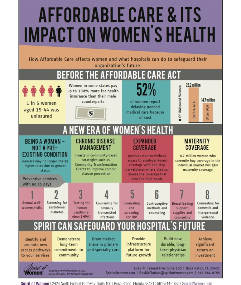 Graphic: Affordable Care and its impact on Women's Health