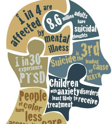 Graphic: Mental Health Issues